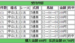 2015年4月18日中山グランドジャンプ69700円3連単 keiba.png