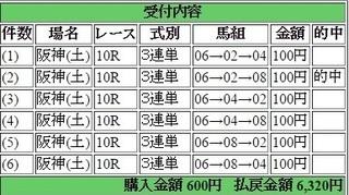 2015年4月18日阪神10R6320円3連単 keiba.jpg