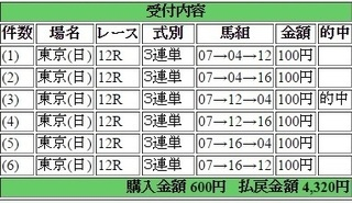 2015年4月26日東京12R4320円3連単 keiba.jpg