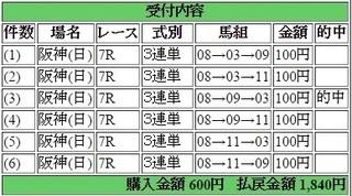 2015年4月5日阪神7R1840円3連単 keiba.jpg