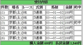 2015年5月02日京都9R1840円 keiba.jpg