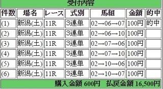 2015年5月02日新潟11R16500円3連単 keiba.jpg