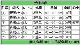 2015年5月02日新潟8R3180円3連単 keiba.jpg