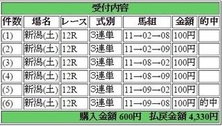 2015年5月09日新潟12R4330円 keiba.jpg