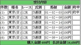 2015年5月31日東京12R目黒記念16680円3連複6点 keiba.jpg