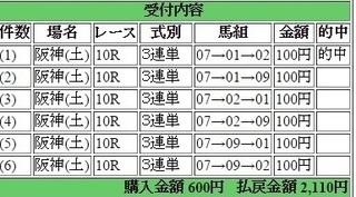 2015年6月20日阪神10R2110円 keiba.jpg