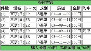 2015年6月21日東京8R10780円 keiba.jpg