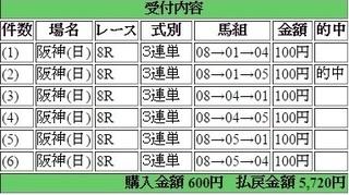 2015年6月7日阪神8R5720円3連単 keiba.jpg