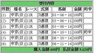 2015年7月19日中京11R9620円3連複 keiba.jpg