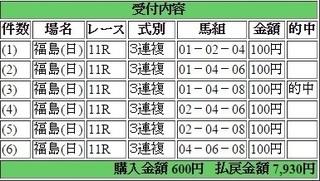 2015年7月26日福島11R7930円3連複 keiba.jpg