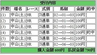 2015年9月12日中山9R790円 keiba.jpg