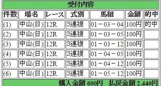 2015年9月13日中山12R2440円3連複 keiba.jpg