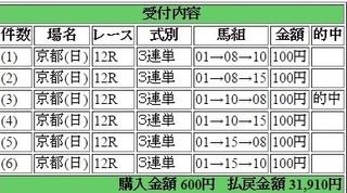 2016年11月20日京都12R23910円3連単 keiba.jpg