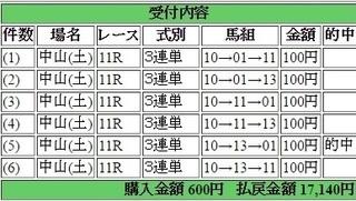 2016年12月17日中山ターコイズS17140円3連単 keiba.jpg