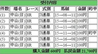 2016年1月24日中山8R21700円3連単 keiba.jpg