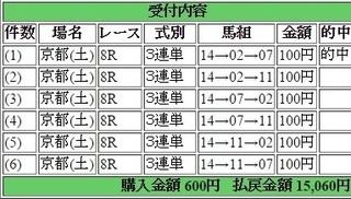 2016年2月13日京都8R15060円3連単 keiba.jpg