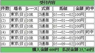 2016年2月7日東京10R25740円3連単 keiba.jpg