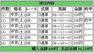 2016年3月12日中京6R36210円3連単 keiba.jpg