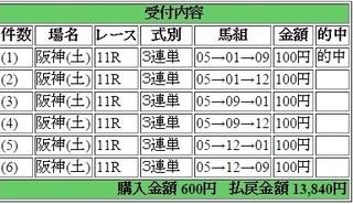 2016年3月12日阪神11R13840円3連単 keiba.jpg