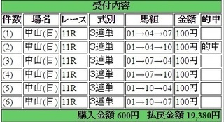 2016年3月20日中山スプリングS19380円3連単 keiba.jpg