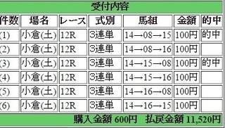 2016年3月5日小倉12R11520円変則3連単 keiba.jpg
