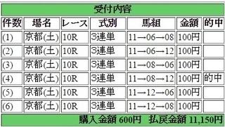 2016年4月23日京都10R11150円3連単 keiba.jpg