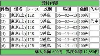 2016年4月23日東京12R12850円3連単 keiba.jpg