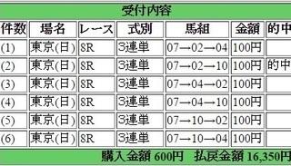 2016年4月24日東京8R16350円3蓮単 keiba.jpg