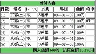 2016年5月14日京都7R30370円3連単 keiba.jpg