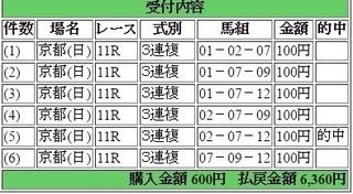 2016年5月15日京都11R6360円3連複 keiba.jpg