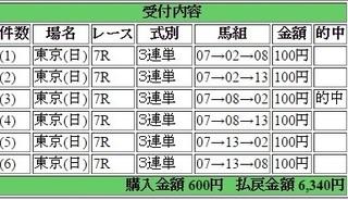 2016年5月1日東京7R6340円3連単 keiba.jpg
