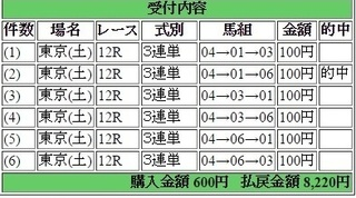 2016年5月21日東京12R8220円3連単 keiba.jpg