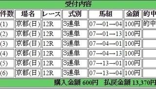 2016年5月22日 keiba京都12R13370円3連単.jpg
