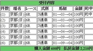 2016年5月29日京都6R2210円3連単 keiba.jpg