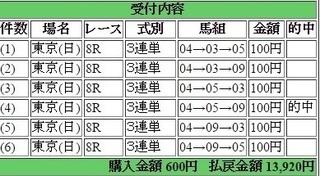 2016年5月8日東京8R13920円3連単 keiba.jpg
