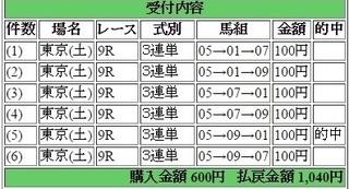 2016年6月11日東京9R1040円3連単 keiba.jpg