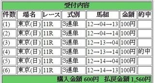 2016年6月19日東京ユニコーンS1560円3連単 keiba.jpg