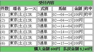 2016年6月25日東京12R8240円3連単 keiba.jpg