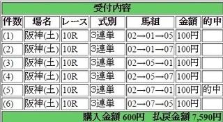 2016年6月25日阪神10R7590円3連単 keiba.jpg