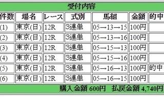 2016年6月5日東京12R4740円3連単 keiba.jpg