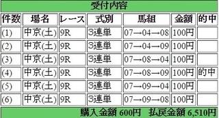 2016年7月23日中京9R6510円3連単 keiba.jpg