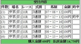 2016年7月24日中京記念14750円3連複 keiba.jpg