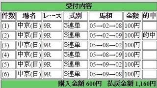 2016年7月24日中京9R1160円3連単 keiba.jpg
