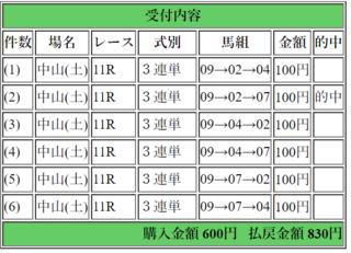 2017年12月2日ステイヤーズS830円3連単.png