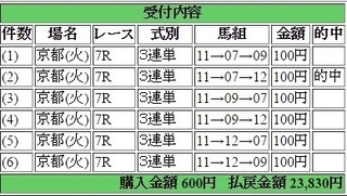 2017年1月17日京都7R23830円3連単 keiba.jpg