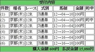 2017年1月5日京都12R15080円3連単 keiba.jpg