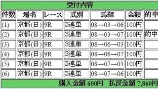 2017年2月12日京都9R7860円3連単6点 keiba.jpg