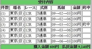2017年2月12日東京12R9140円3連単6点 keiba.jpg