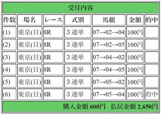 2017年10月15日東京8R2650円3連単.jpg