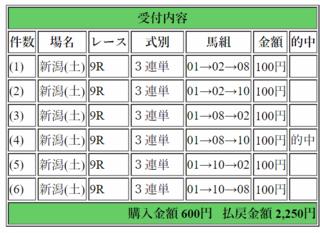 2017年10月21日新潟9R2250円3連単.jpg